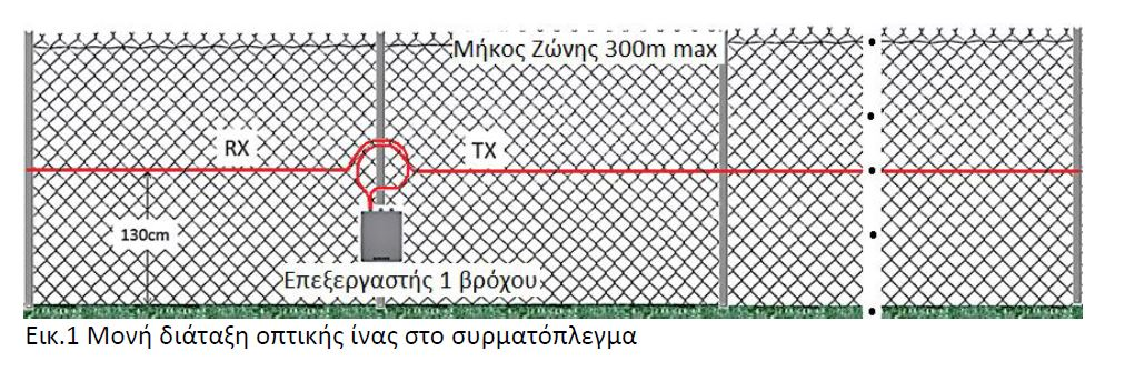 Μονή διάταξη οπτικής ίνας στο συρματόπλεγμα