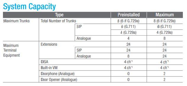 Panasonic KX-HTS32 - τι περιλαμβάνει