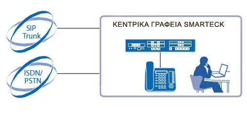 ΔΩΡΕΑΝ ΚΛΗΣΕΙΣ Yeastar N412 τηλεφωνικό κέντρο